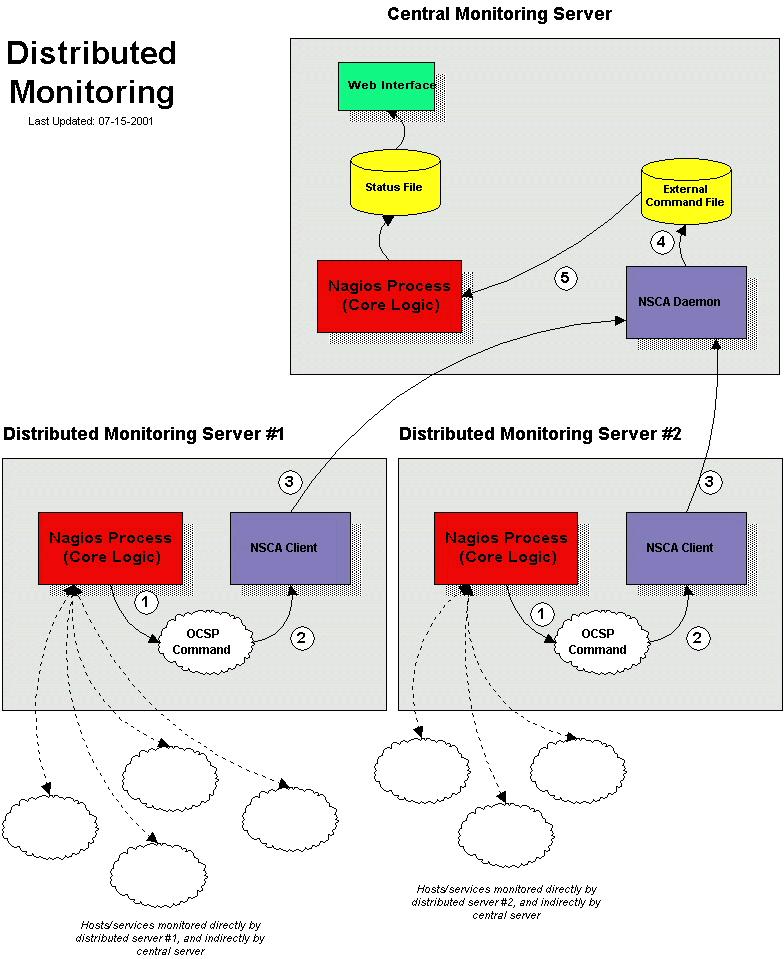 nagios_distributed_monitoring