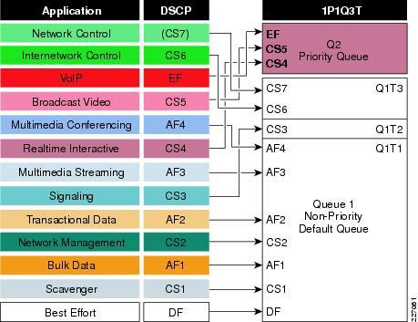 1P1Q3T Ingress Queuing Model