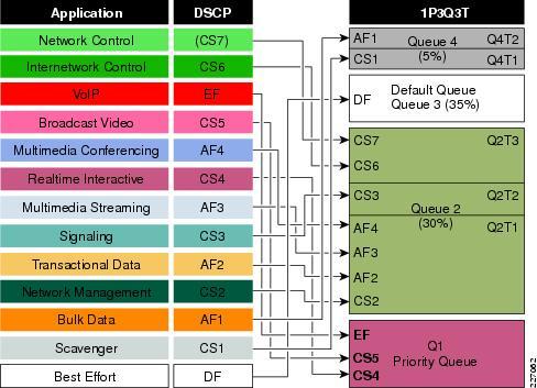 1P3Q3T Egress Queuing Model