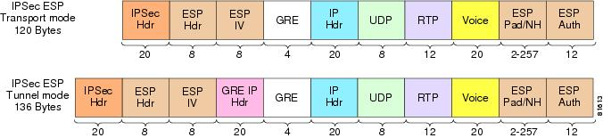 IPSec Transport vs. Tunnel Mode for G.729 Packets
