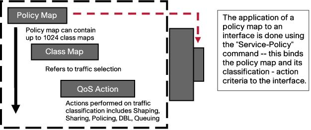 The Modular QoS CLI (MQC)