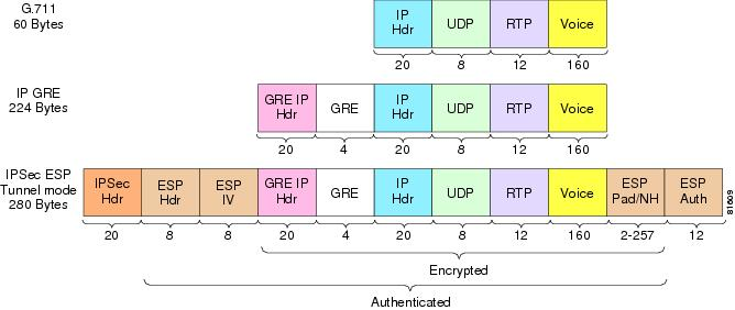 Packet Size—IPSec Encrypted G711