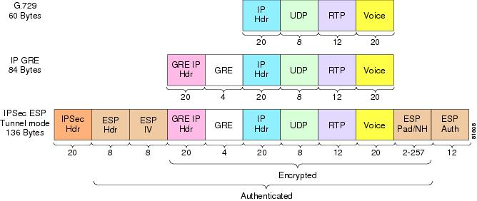 Packet Size—IPSec Encrypted G729