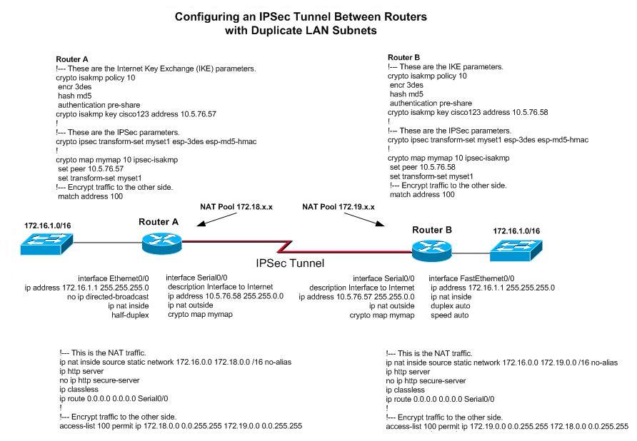 Configuring IPSec Tunnel Between Same Subnets