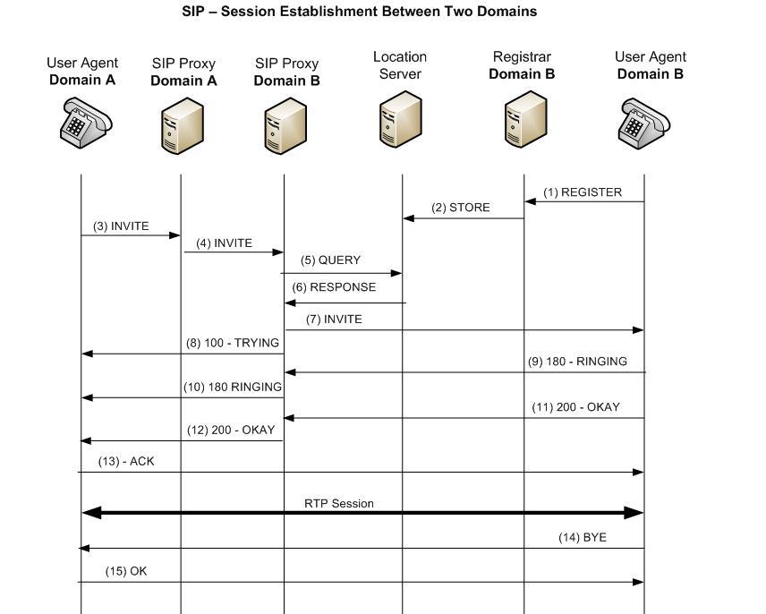 SIP - Session Establishment Between Two Domains