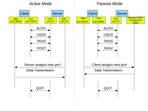 ftp-active-passive-mode