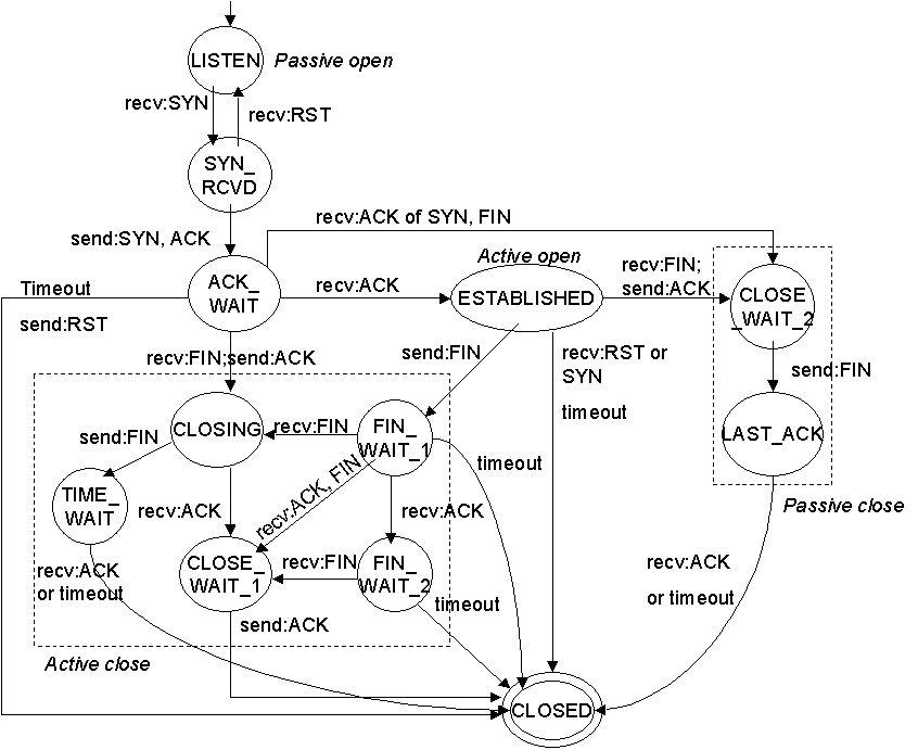 Daren Matthews » Using TCP Flags to filter 3-Way Handshake using