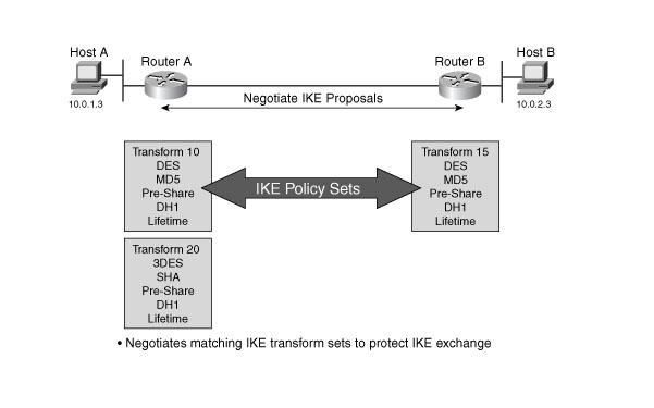 IKE-phase-1-transform-sets