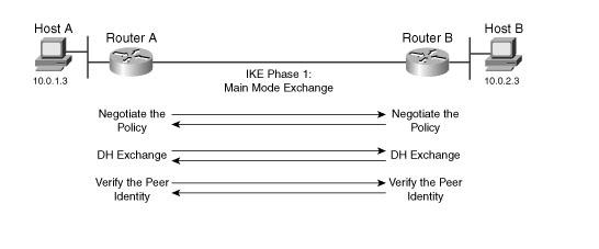 IKE-phase-1