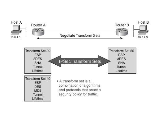 IKE-phase-2-transform-sets