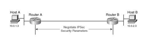 IKE-phase-2
