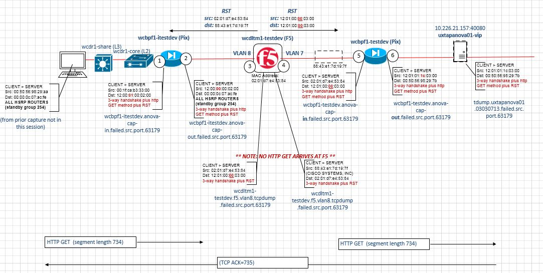 F5-Reset-diagram