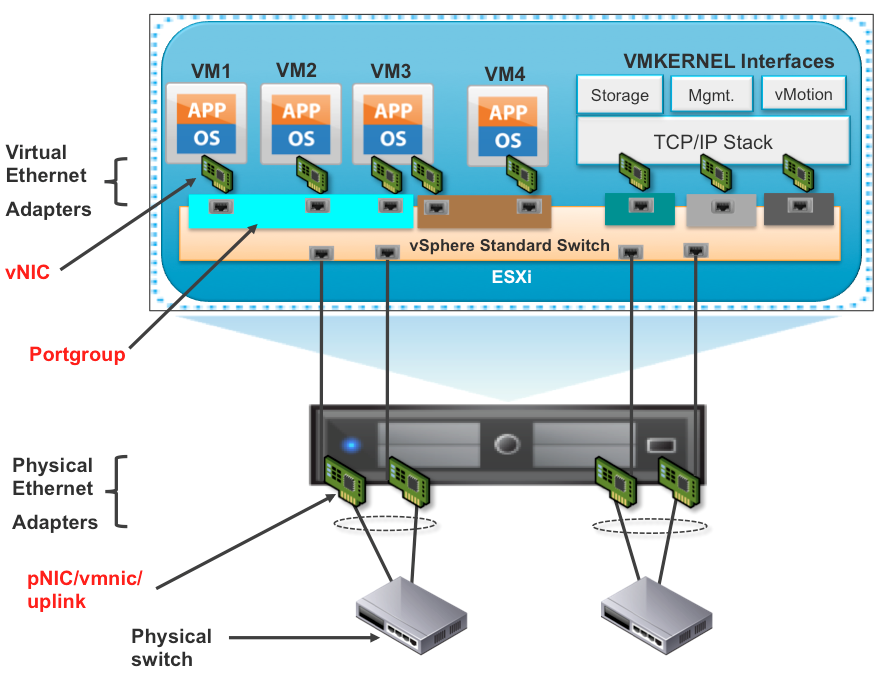 VMWare-Net-diagram